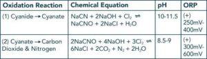 Cyanide Oxidation